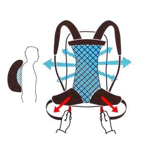 Chrbtové systémy batohov Vaude