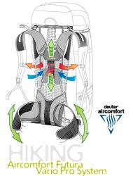 Deuter Aircomfort Vario System